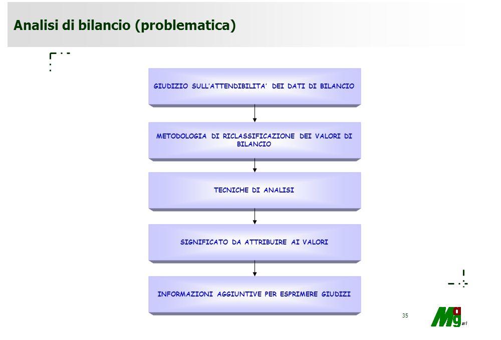 34 Riclassificazione del conto economico: modello a valore aggiunto Valore della produzione - Costi esterni della produzione Valore aggiunto lordo Amm