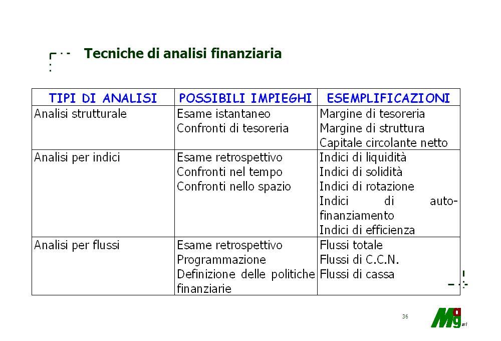 35 Analisi di bilancio (problematica) GIUDIZIO SULLATTENDIBILITA DEI DATI DI BILANCIO METODOLOGIA DI RICLASSIFICAZIONE DEI VALORI DI BILANCIO TECNICHE