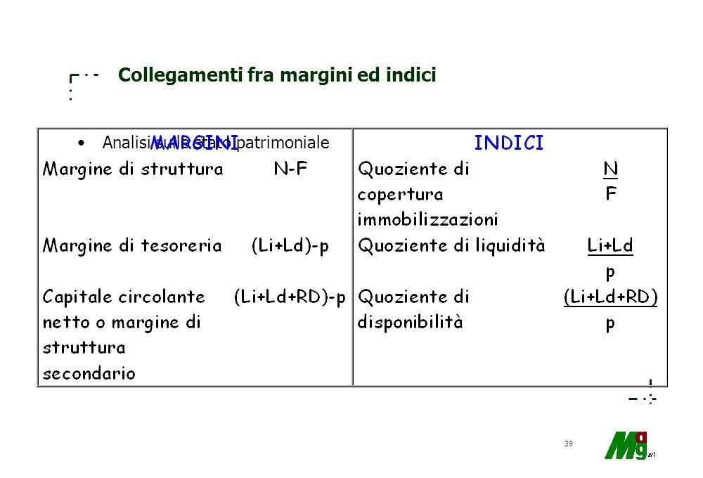 38 C (capitale circolante) = RD + Ld + Li K (capitale investito) = F + RD + Ld + Li K (capitale acquisito) = N + + p Simbologie dei valori dello stato