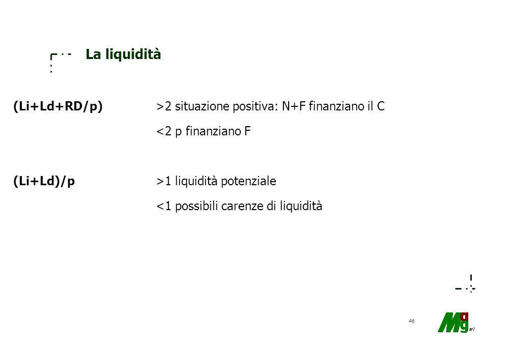 45 La liquidità: obiettivi conoscitivi Gli indicatori di liquidità denotano tensioni? –L'andamento reddituale ne ha sofferto? –L'evoluzione a breve te