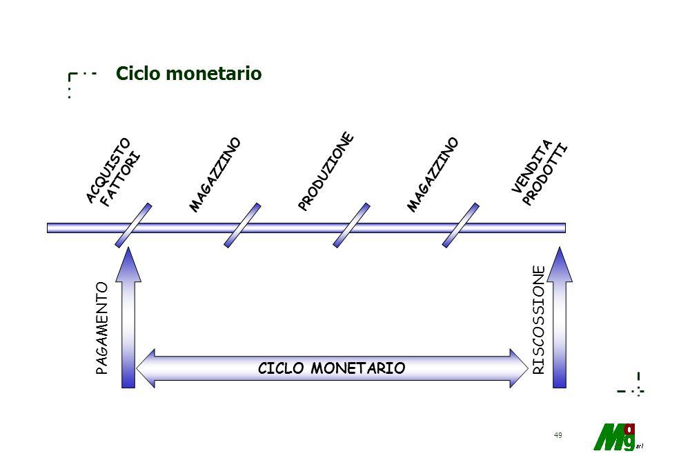 48 Ciclo monetario E' un coordinato insieme di indici che si utilizza per misurare il periodo di tempo intercorrente tra l'uscita monetaria collegata