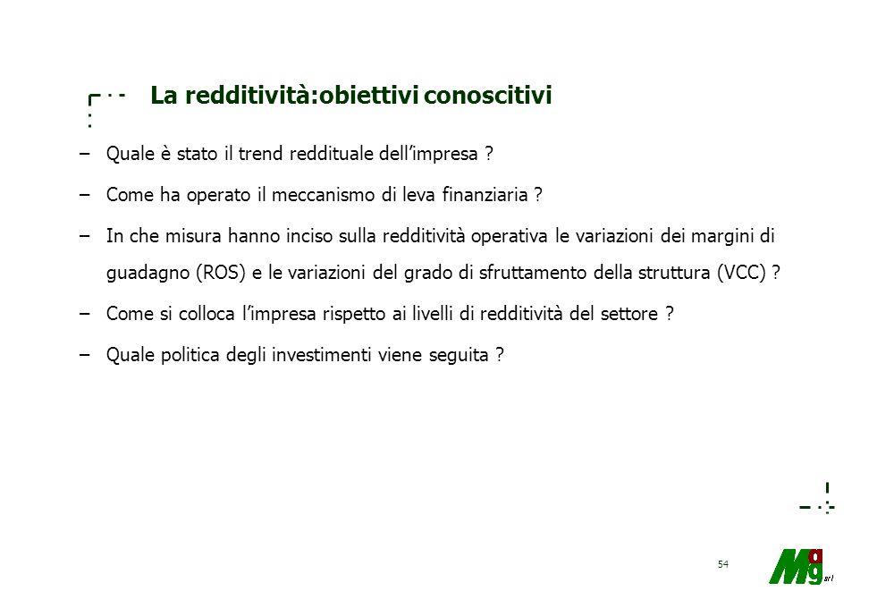 53 Determinanti della redditività Condizioni di attività Condizioni di efficacia Condizioni di efficienza Condizioni di elasticità