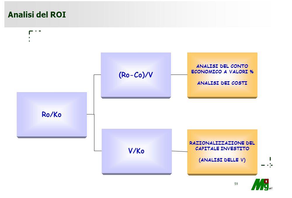 58 ROI Ro/Ko =Ro/V * V/Ko Dipende da: –condizioni di attività aziendale che attengono il