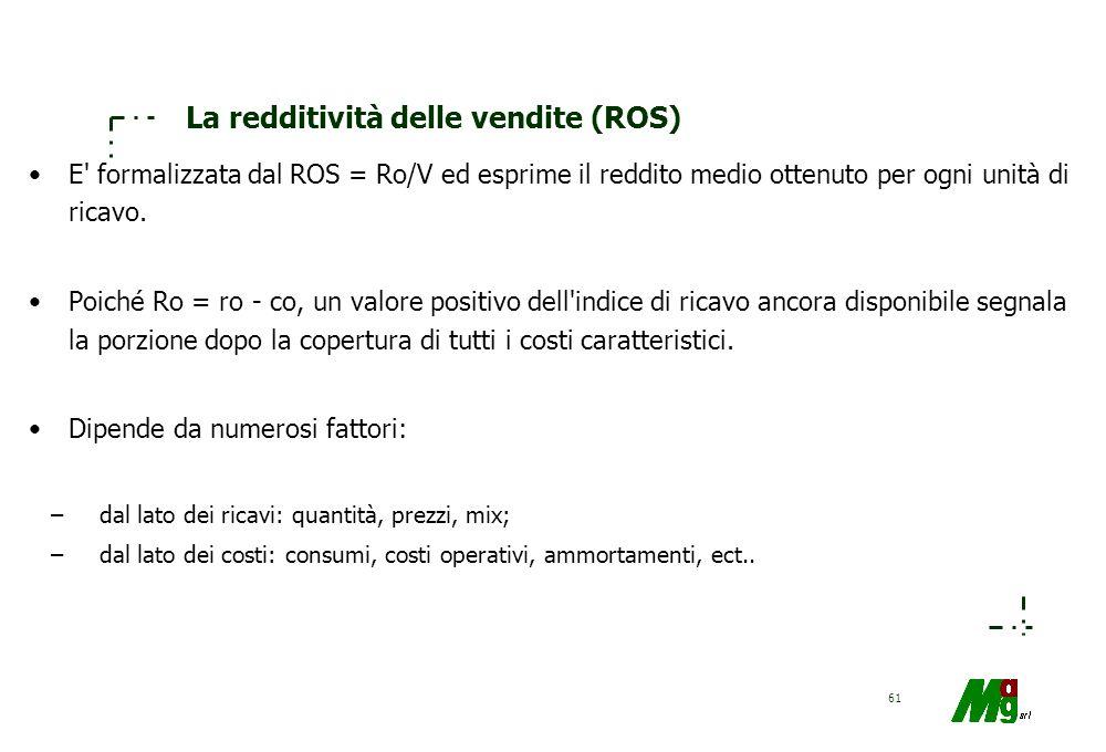 60 Esemplificazione Caso A Ro= 1000 Ko= 1.000 V= 8.000 Caso B Ro= 1000 Ko= 1.000 V= 500 ROI= 10% ROS = 1,25% Vel = 8 DEBOLEZZA FORZA ROI= 10% ROS = 20