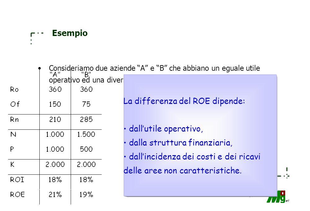 63 La leva finanziaria La redditività netta (ROE) dipende anche dalla composizione delle fonti di finanziamento; in particolare si può notare che in d