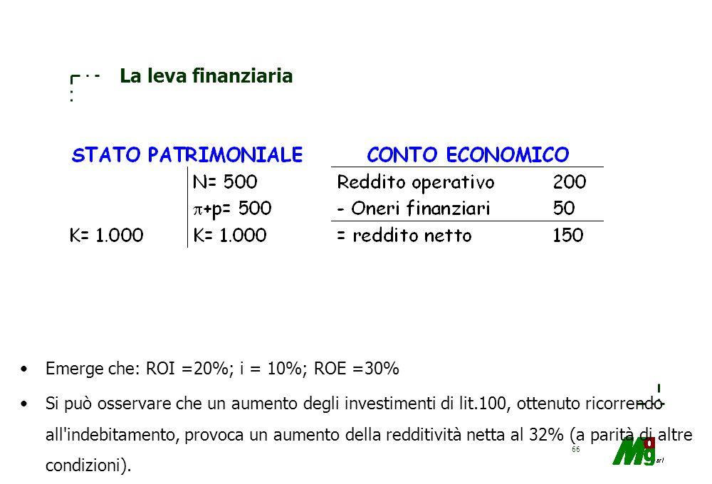 65 La leva finanziaria L'aumento del numeratore del rapporto (p+ )/K provoca una modificazione nella redditività netta che assume segno positivo o neg