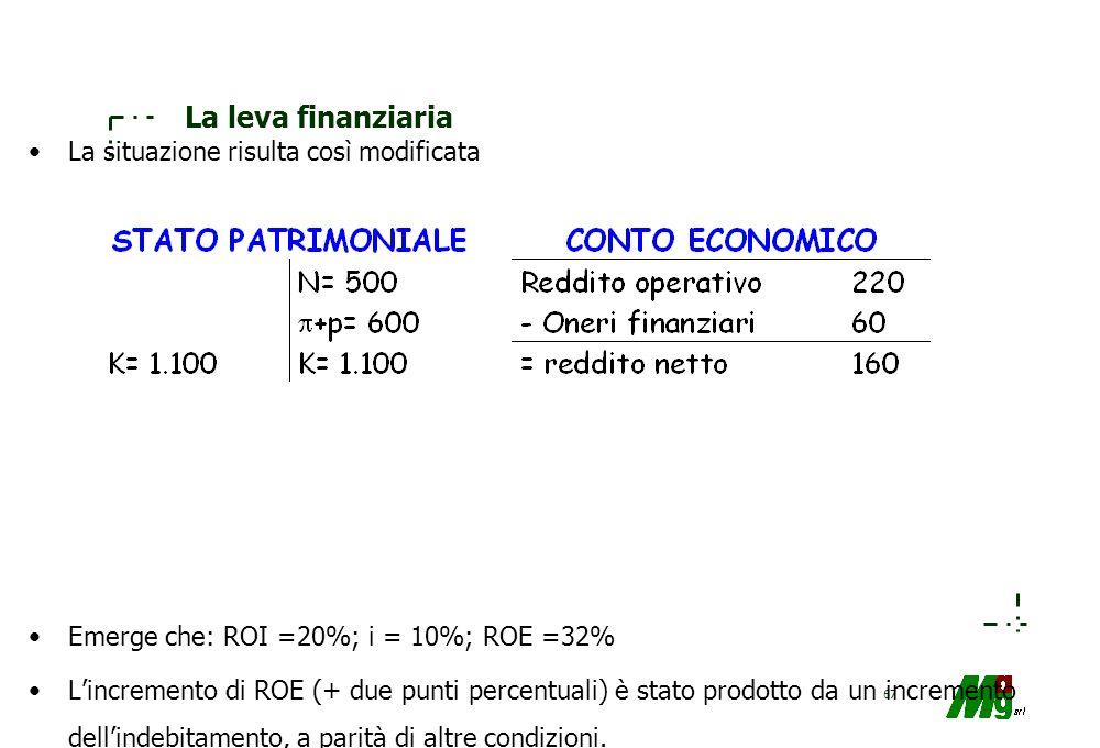 66 La leva finanziaria Emerge che: ROI =20%; i = 10%; ROE =30% Si può osservare che un aumento degli investimenti di lit.100, ottenuto ricorrendo all'