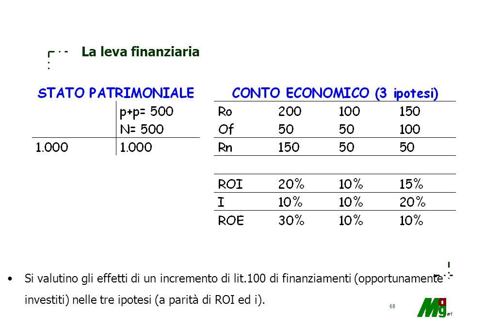 67 La leva finanziaria La situazione risulta così modificata Emerge che: ROI =20%; i = 10%; ROE =32% Lincremento di ROE (+ due punti percentuali) è st