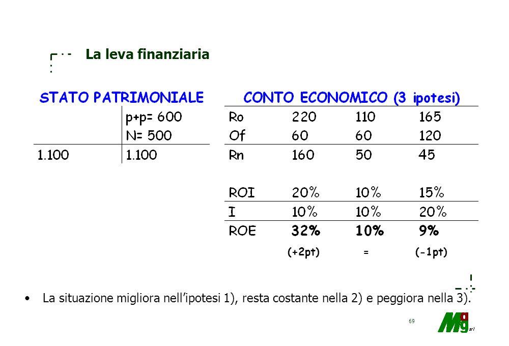 68 La leva finanziaria Si valutino gli effetti di un incremento di lit.100 di finanziamenti (opportunamente investiti) nelle tre ipotesi (a parità di
