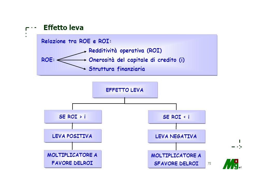 71 La scelta della struttura finanziaria La struttura finanziaria di unazienda commerciale è, al termine di un esercizio, così configurata: –N = 2.000