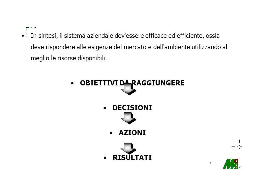 138 Il budget Si tratta di: –un programma delle operazioni di gestione da compiere in un certo periodo ( breve -> annuale) –finalizzato al raggiungimento di certi obiettivi –con una quantificazione delle risorse occorrenti.