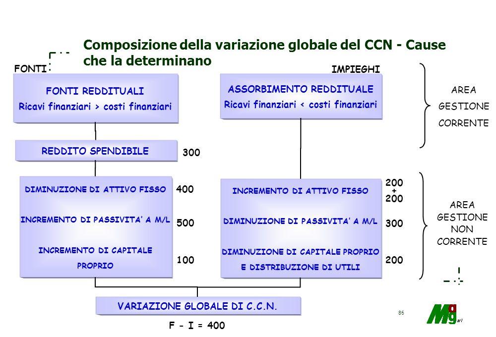 85 La genesi degli impieghi finanziari Flusso di cassa per Investimenti a) relativi ad impianti e macchinari b) partecipazioni Flusso di cassa per rim