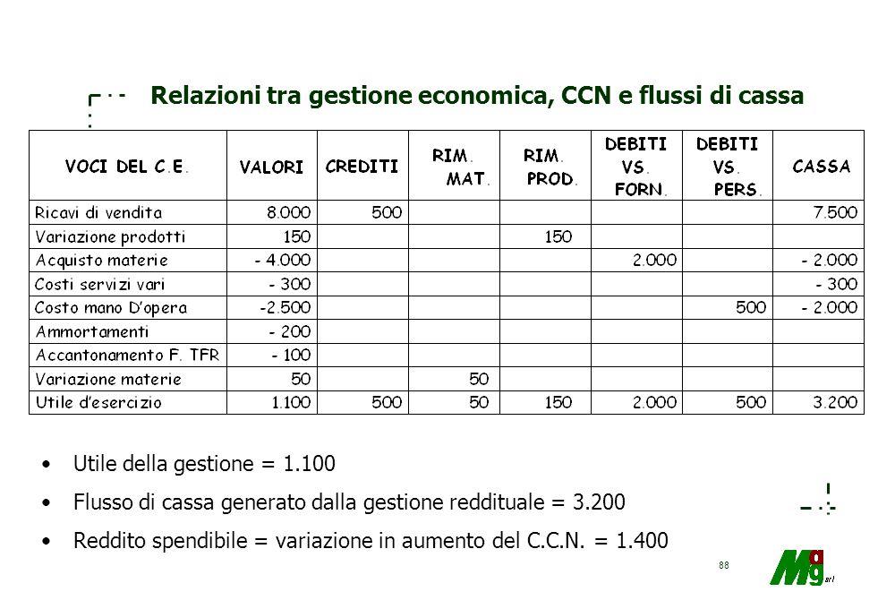 87 Composizione della variazione globale dei flussi di liquidità: cause che la determinano FONTI REDDITUALI Ricavi finanziari > costi finanziari ASSOR