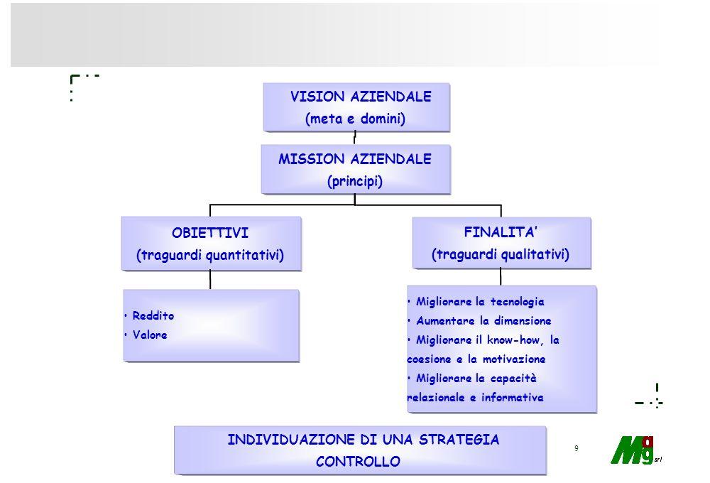 9 VISION AZIENDALE (meta e domini) MISSION AZIENDALE (principi) OBIETTIVI (traguardi quantitativi) Reddito Valore FINALITA (traguardi qualitativi) Migliorare la tecnologia Aumentare la dimensione Migliorare il know-how, la coesione e la motivazione Migliorare la capacità relazionale e informativa INDIVIDUAZIONE DI UNA STRATEGIA CONTROLLO