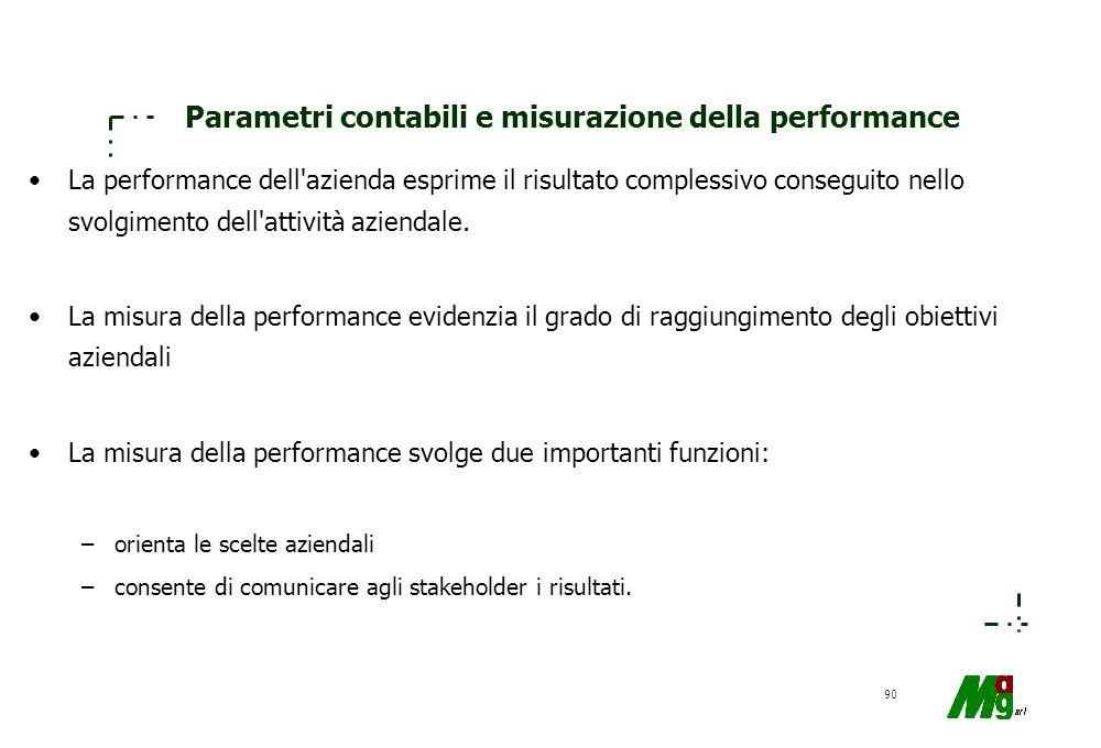 89 Il modello del valore: obiettivi Conoscere la caratteristiche dei parametri contabili ai fini della misuraz. delle performance aziendali Conoscere