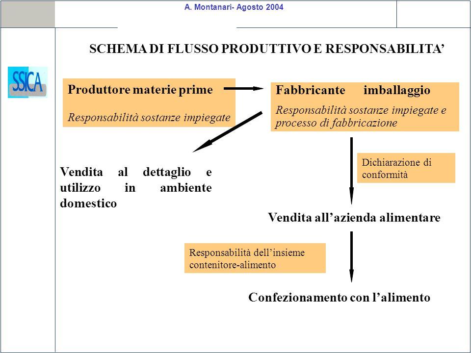 A. Montanari- Agosto 2004 SCHEMA DI FLUSSO PRODUTTIVO E RESPONSABILITA Produttore materie prime Responsabilità sostanze impiegate Fabbricante imballag