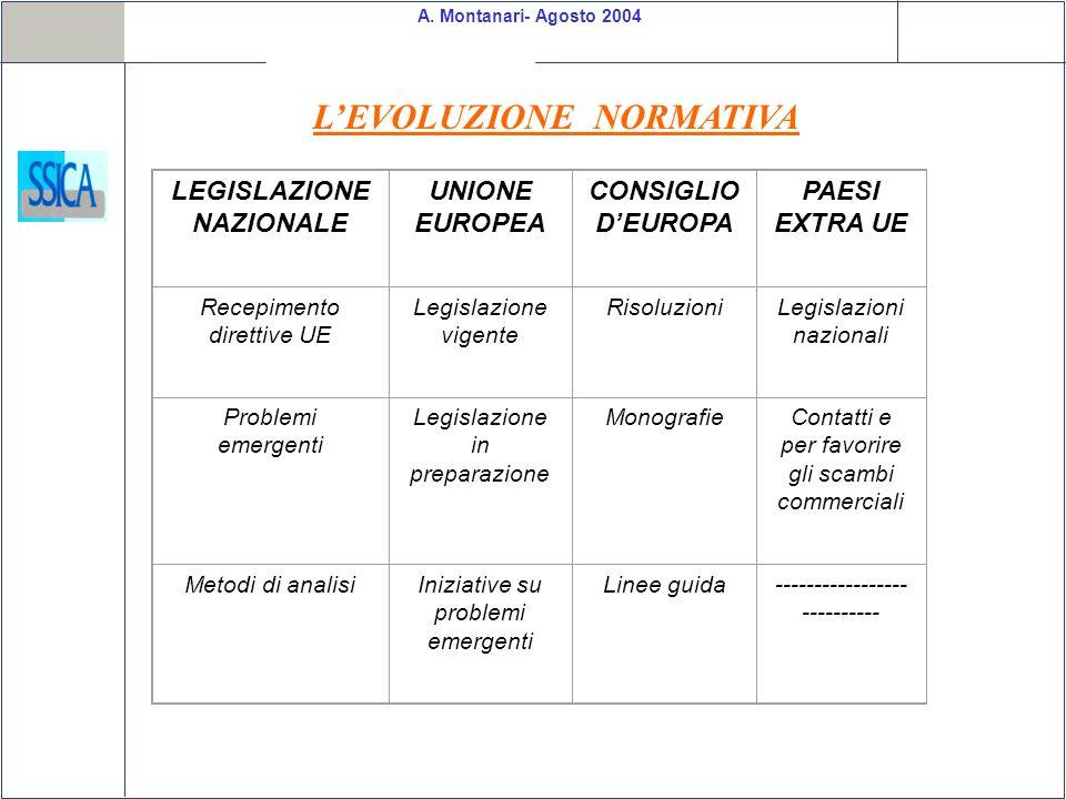A. Montanari- Agosto 2004 LEVOLUZIONE NORMATIVA LEGISLAZIONE NAZIONALE UNIONE EUROPEA CONSIGLIO DEUROPA PAESI EXTRA UE Recepimento direttive UE Legisl