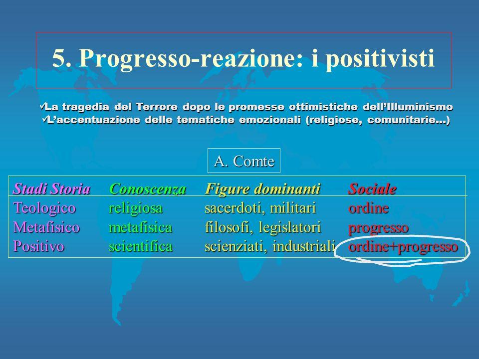 5. Progresso-reazione: i positivisti Stadi StoriaConoscenzaFigure dominantiSociale Teologicoreligiosasacerdoti, militariordine Metafisicometafisicafil
