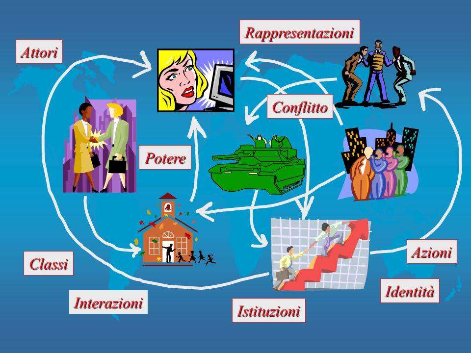 Attori Rappresentazioni Interazioni Azioni Identità Istituzioni Classi Potere Conflitto