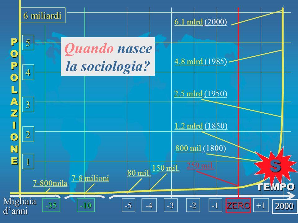 POPOLAZIONE TEMPO 6 miliardi 5 4 3 2 1 2000 ZERO -35-10-5-4 7-800mila 7-8 milioni 80 mil.