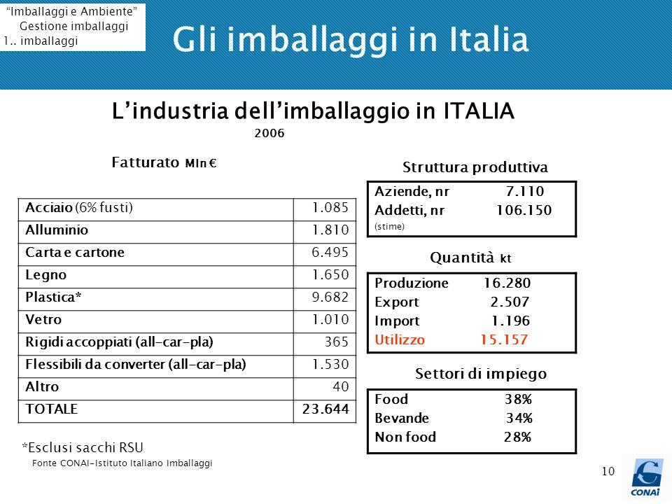 10 Gli imballaggi in Italia Acciaio (6% fusti) 1.085 Alluminio 1.810 Carta e cartone 6.495 Legno 1.650 Plastica* 9.682 Vetro 1.010 Rigidi accoppiati (