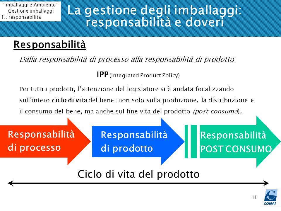 11 Responsabilità POST CONSUMO Ciclo di vita del prodotto Responsabilità di prodotto Responsabilità di processo La gestione degli imballaggi: responsa