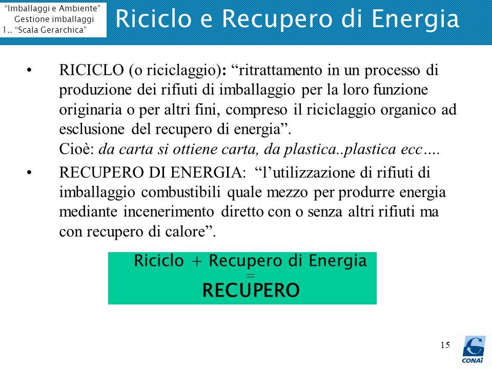 15 Riciclo e Recupero di Energia RICICLO (o riciclaggio): ritrattamento in un processo di produzione dei rifiuti di imballaggio per la loro funzione o