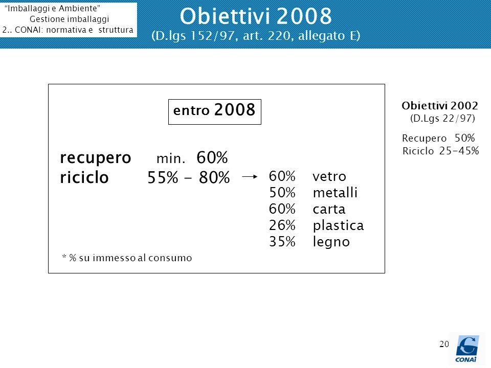 20 Obiettivi 2008 (D.lgs 152/97, art. 220, allegato E) entro 2008 Obiettivi 2002 (D.Lgs 22/97) Recupero 50% Riciclo 25-45% recupero min. 60% riciclo 5