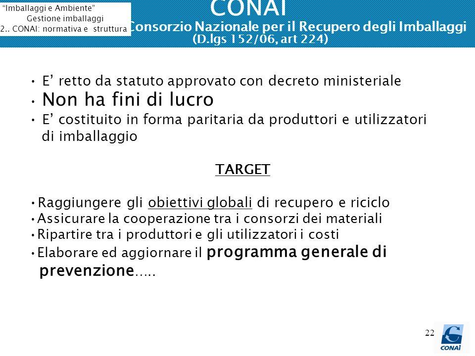 22 CONAI Consorzio Nazionale per il Recupero degli Imballaggi (D.lgs 152/06, art 224) E retto da statuto approvato con decreto ministeriale Non ha fin