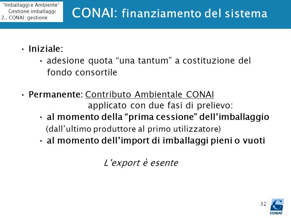 32 CONAI: finanziamento del sistema Iniziale: adesione quota una tantum a costituzione del fondo consortile Permanente: Contributo Ambientale CONAI ap