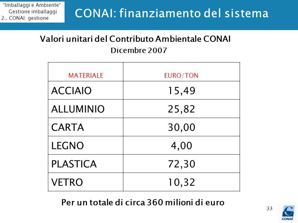 33 MATERIALEEURO/TON ACCIAIO15,49 ALLUMINIO25,82 CARTA30,00 LEGNO4,00 PLASTICA72,30 VETRO10,32 CONAI: finanziamento del sistema Valori unitari del Con