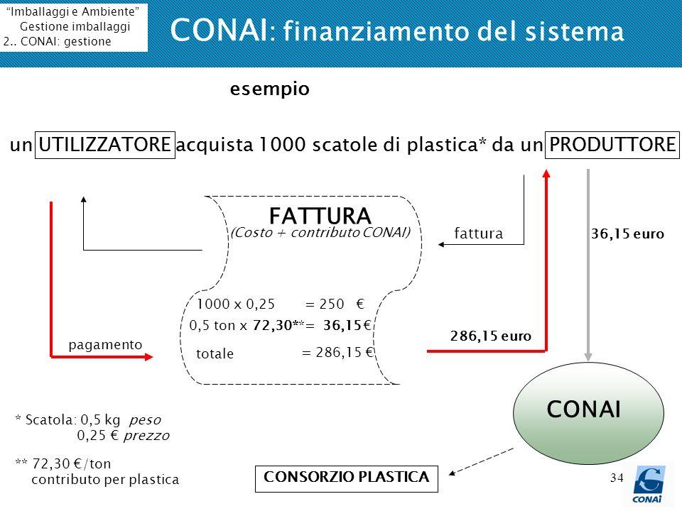 34 CONAI : finanziamento del sistema un UTILIZZATORE acquista 1000 scatole di plastica* da un PRODUTTORE FATTURA 1000 x 0,25 = 250 (Costo + contributo