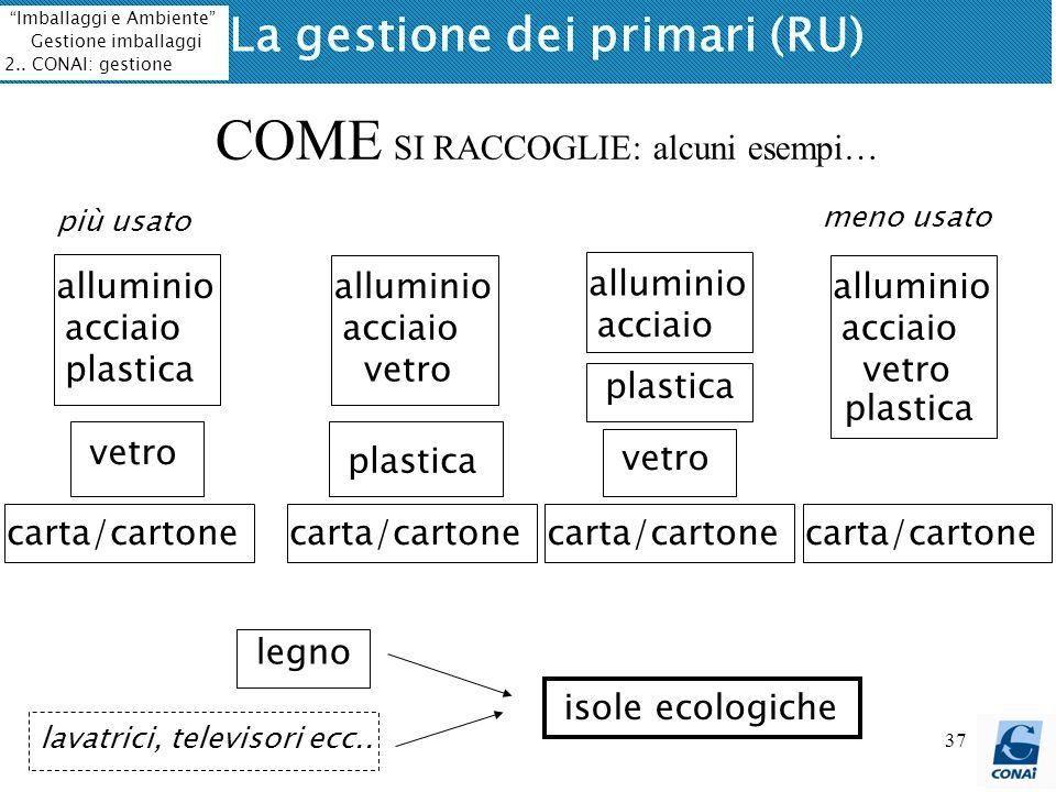 37 2.Il sistema CONAI COME SI RACCOGLIE: alcuni esempi… alluminio acciaio carta/cartone vetro legno isole ecologiche plastica lavatrici, televisori ec