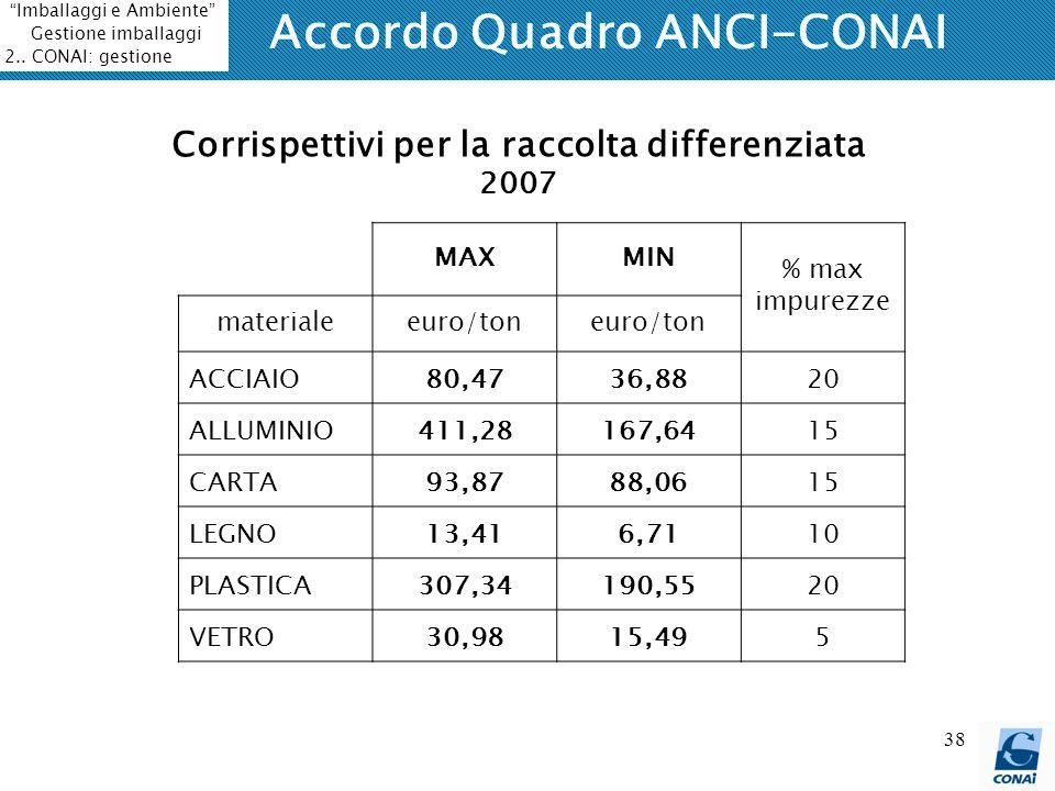 38 Accordo Quadro ANCI-CONAI MAXMIN % max impurezze materialeeuro/ton ACCIAIO80,4736,8820 ALLUMINIO411,28167,6415 CARTA93,8788,0615 LEGNO13,416,7110 P