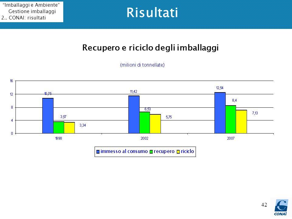 42 Risultati Recupero e riciclo degli imballaggi Imballaggi e Ambiente Gestione imballaggi 2.. CONAI: risultati