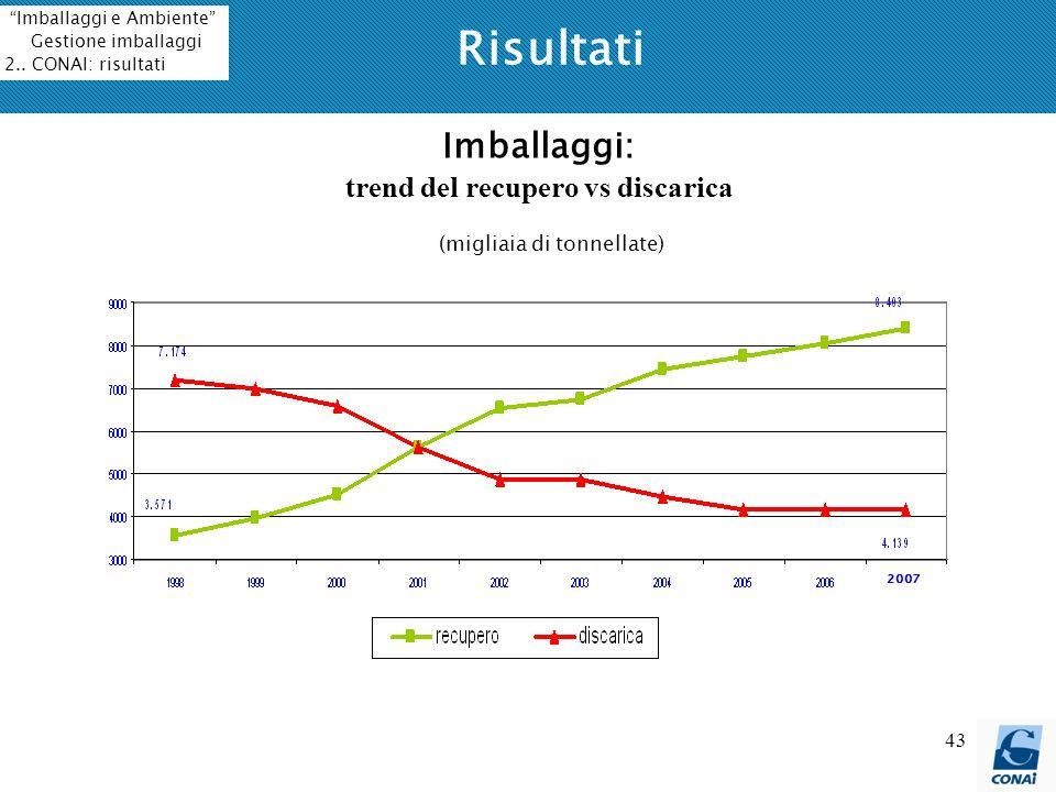 43 Risultati Imballaggi: trend del recupero vs discarica (migliaia di tonnellate) Imballaggi e Ambiente Gestione imballaggi 2.. CONAI: risultati 2007