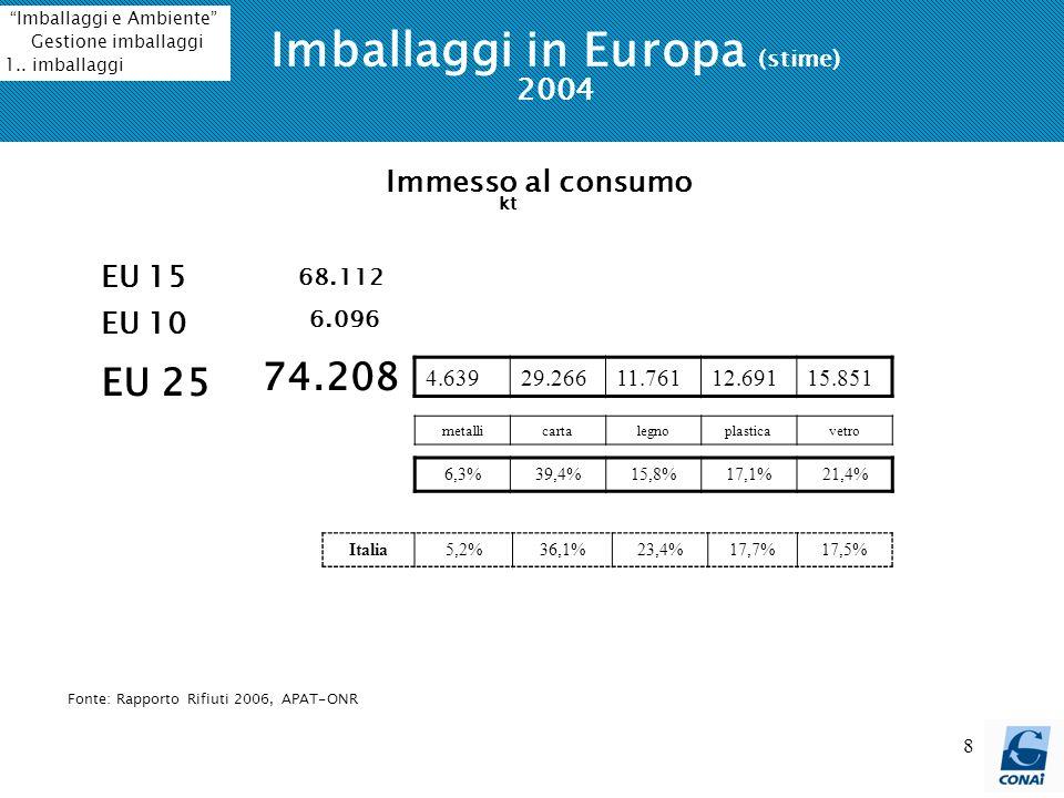 8 Imballaggi in Europa (stime) 2004 EU 15 Immesso al consumo kt 68.112 EU 10 EU 25 6.096 74.208 4.63929.26611.76112.69115.851 metallicartalegnoplastic