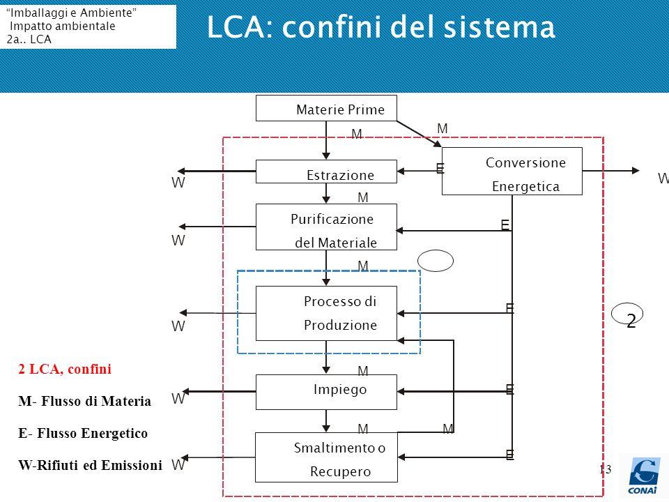 13 LCA: confini del sistema 2 LCA, confini M- Flusso di Materia E- Flusso Energetico W-Rifiuti ed Emissioni Imballaggi e Ambiente Impatto ambientale 2a..