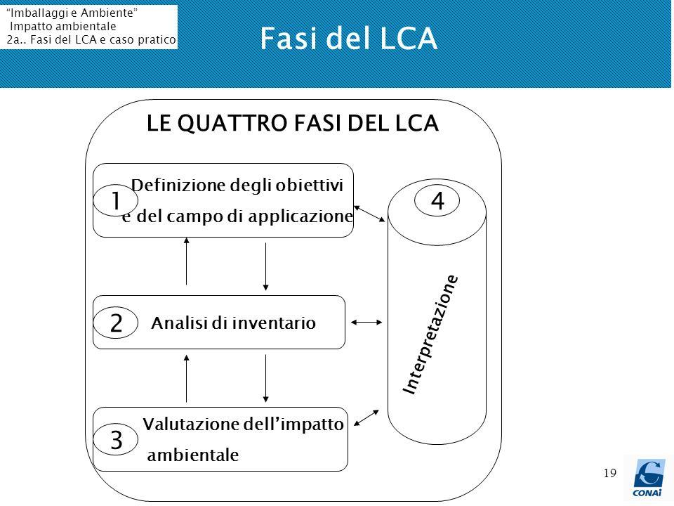 19 Fasi del LCA Definizione degli obiettivi e del campo di applicazione Analisi di inventario Valutazione dellimpatto ambientale 1 3 2 4 Interpretazione LE QUATTRO FASI DEL LCA Imballaggi e Ambiente Impatto ambientale 2a..