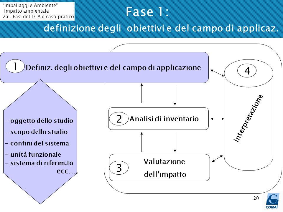 20 Definiz. degli obiettivi e del campo di applicazione Analisi di inventario Valutazione dellimpatto 1 3 2 4 interpretazione - oggetto dello studio -