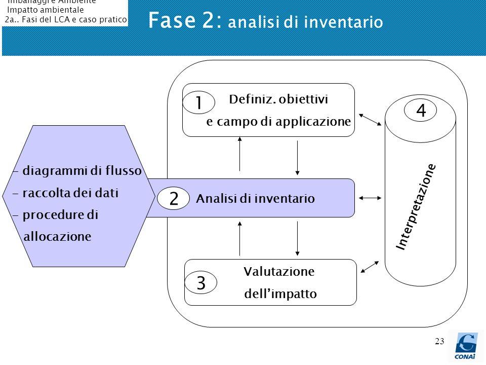 23 Fase 2: analisi di inventario Definiz. obiettivi e campo di applicazione Analisi di inventario Valutazione dellimpatto 1 3 2 4 Interpretazione - di