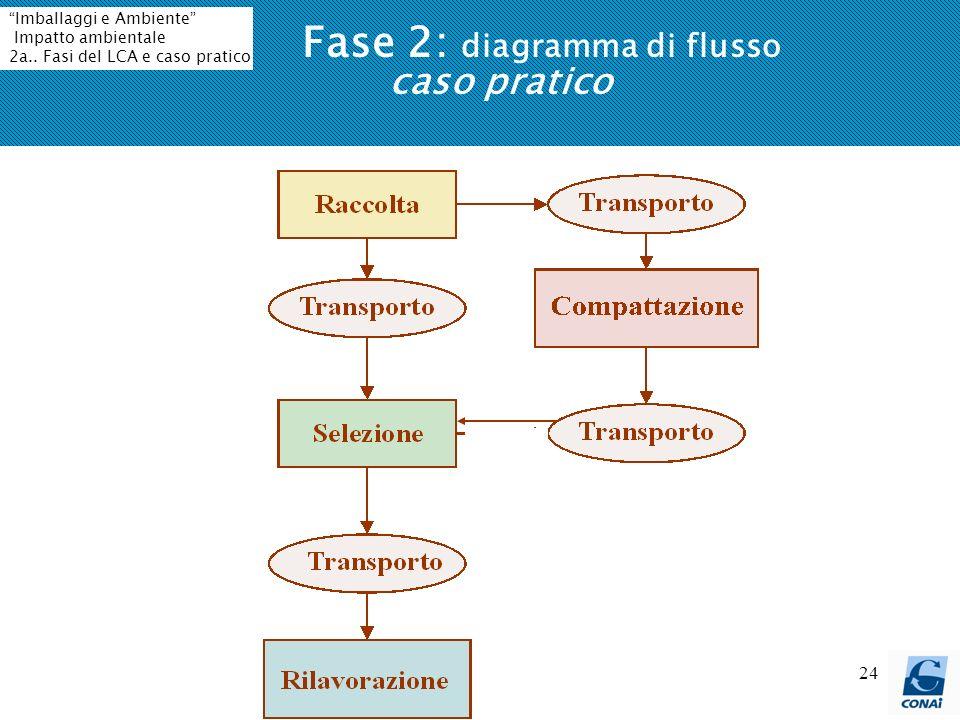 24 Fase 2: diagramma di flusso caso pratico Imballaggi e Ambiente Impatto ambientale 2a.. Fasi del LCA e caso pratico