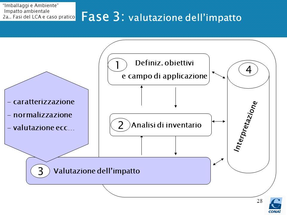 28 Fase 3: valutazione dellimpatto Definiz. obiettivi e campo di applicazione Valutazione dellimpatto 1 3 4 Interpretazione - caratterizzazione - norm
