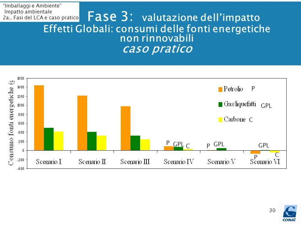 30 Fase 3: valutazione dellimpatto Effetti Globali: consumi delle fonti energetiche non rinnovabili caso pratico P GPL C P P C C P Imballaggi e Ambien