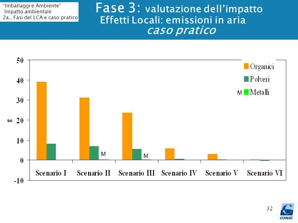 32 Fase 3: valutazione dellimpatto Effetti Locali: emissioni in aria caso pratico M M M Imballaggi e Ambiente Impatto ambientale 2a.. Fasi del LCA e c