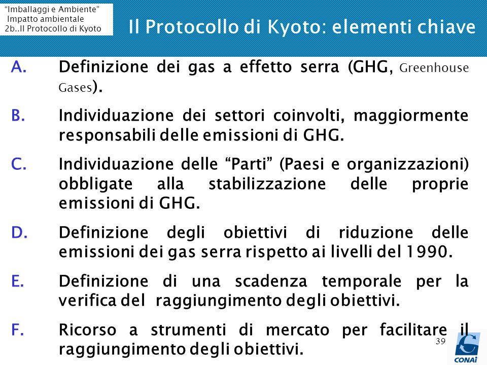 39 Il Protocollo di Kyoto: elementi chiave A.Definizione dei gas a effetto serra (GHG, Greenhouse Gases ). B.Individuazione dei settori coinvolti, mag