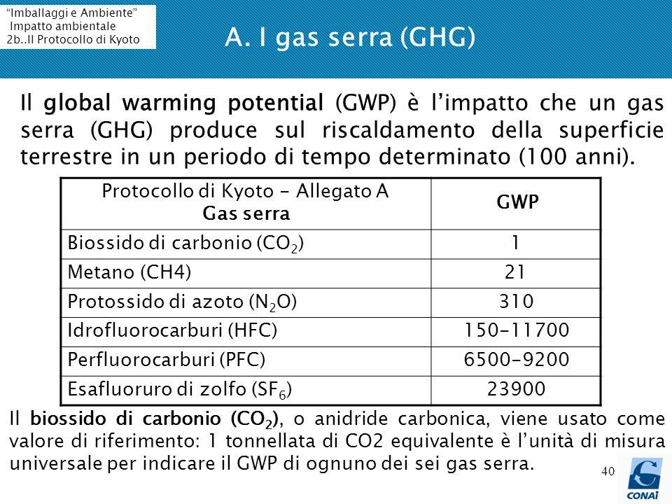 40 A. I gas serra (GHG) Il global warming potential (GWP) è limpatto che un gas serra (GHG) produce sul riscaldamento della superficie terrestre in un