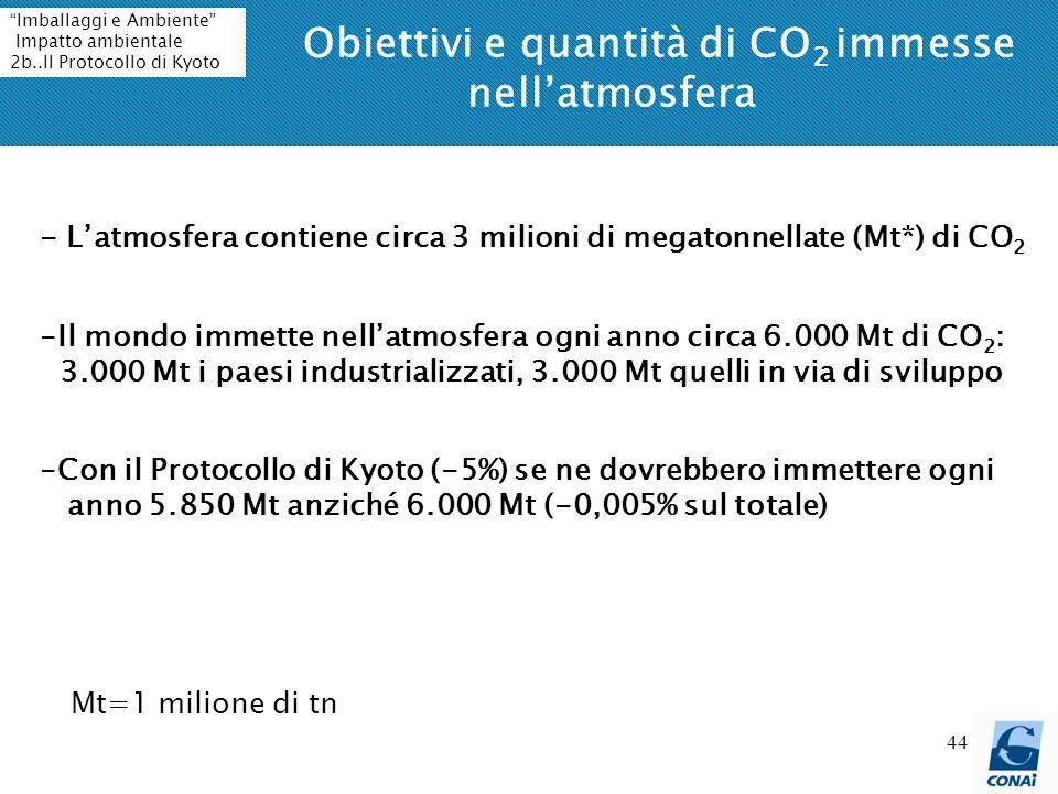 44 Obiettivi e quantità di CO 2 immesse nellatmosfera - Latmosfera contiene circa 3 milioni di megatonnellate (Mt*) di CO 2 Mt=1 milione di tn -Il mondo immette nellatmosfera ogni anno circa 6.000 Mt di CO 2 : 3.000 Mt i paesi industrializzati, 3.000 Mt quelli in via di sviluppo -Con il Protocollo di Kyoto (-5%) se ne dovrebbero immettere ogni anno 5.850 Mt anziché 6.000 Mt (-0,005% sul totale) Imballaggi e Ambiente Impatto ambientale 2b..Il Protocollo di Kyoto