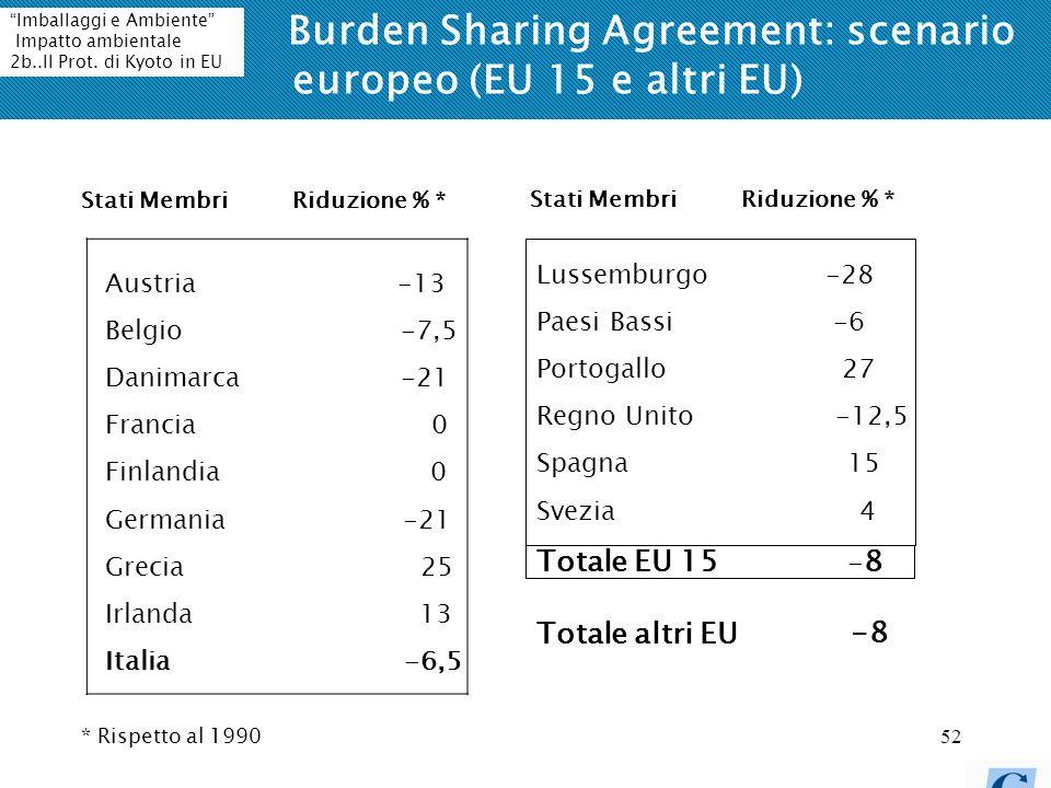 52 Burden Sharing Agreement: scenario europeo (EU 15 e altri EU) Austria -13 Belgio -7,5 Danimarca -21 Francia 0 Finlandia 0 Germania -21 Grecia 25 Irlanda 13 Italia -6,5 Lussemburgo -28 Paesi Bassi -6 Portogallo 27 Regno Unito -12,5 Spagna 15 Svezia 4 Totale EU 15 - 8 Stati Membri Riduzione % * * Rispetto al 1990 Totale altri EU -8 Imballaggi e Ambiente Impatto ambientale 2b..Il Prot.