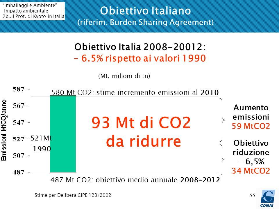 55 Obiettivo Italiano (riferim. Burden Sharing Agreement) 93 Mt di CO2 da ridurre 487 Mt CO2: obiettivo medio annuale 2008-2012 580 Mt CO2: stime incr